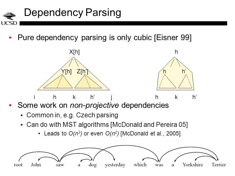Dependency Parsing Pure dependency parsing is only cubic [Eisner 99]